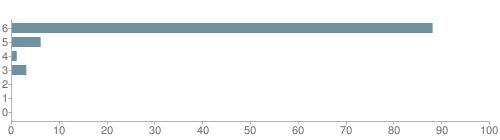 Chart?cht=bhs&chs=500x140&chbh=10&chco=6f92a3&chxt=x,y&chd=t:88,6,1,3,0,0,0&chm=t+88%,333333,0,0,10 t+6%,333333,0,1,10 t+1%,333333,0,2,10 t+3%,333333,0,3,10 t+0%,333333,0,4,10 t+0%,333333,0,5,10 t+0%,333333,0,6,10&chxl=1: other indian hawaiian asian hispanic black white